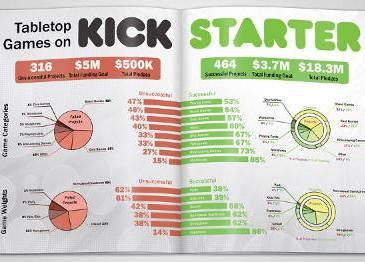 Top 5 des jeux video sur Kickstarter
